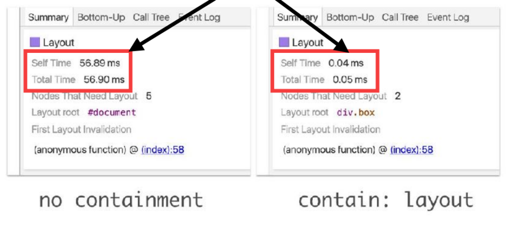 css containment example speed